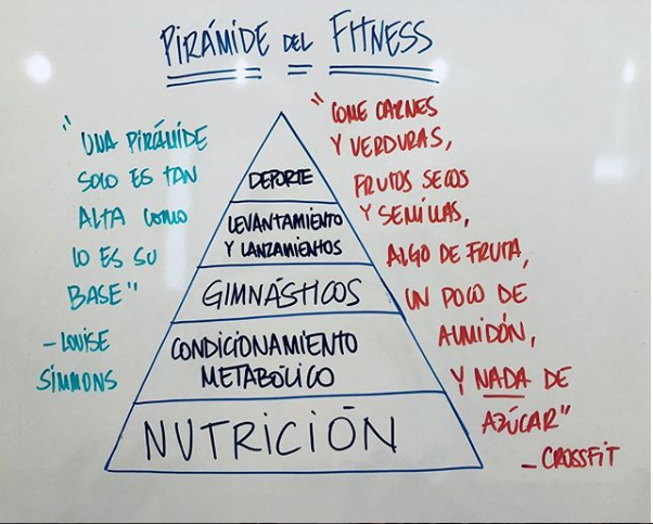 crossfit y nutricion
